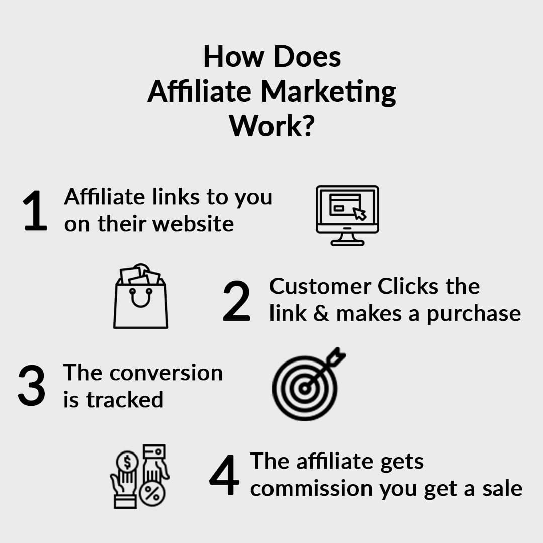 How Does the Affiliate Marketing Work